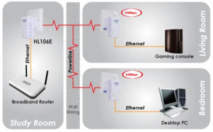 AzTech HomePlug HL106E LAN Ethernet Adapter