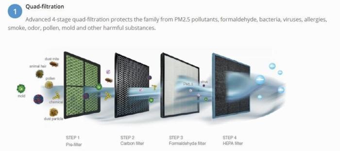 Brand new Meidea air purifier KJ20FE-NH2